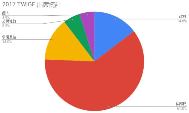 2017年 TWIGF 出席者身份統計比例