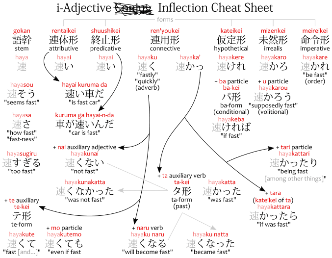 An i-adjective conjugation cheat sheet, inflection chart.