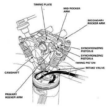 honda valve technology automotive group 4 ITR Philippines valve