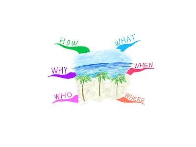 マインドマップ 「楽しかった旅行の思い出」 (作: 塚原 美樹) ~ BOI (Basic Ordering Idea)