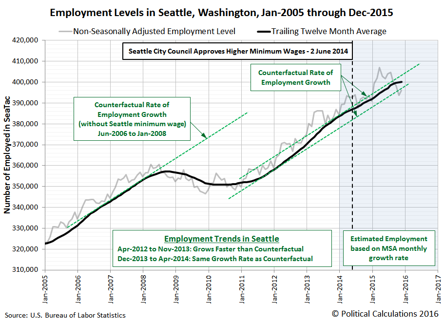 Employment Levels in Seattle, Washington, Jan-2005 through Dec-2015