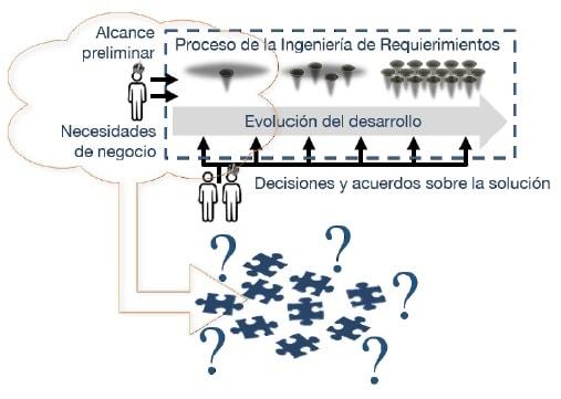 Estimaciones de Software con COSMIC no se pueden identificar