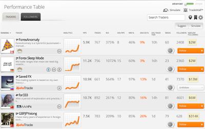 tabla de clasificación de traders de ZuluTrade