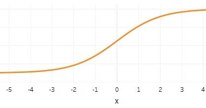 Creating Sigmoid with 2 Rows of Data   Vizible Difference