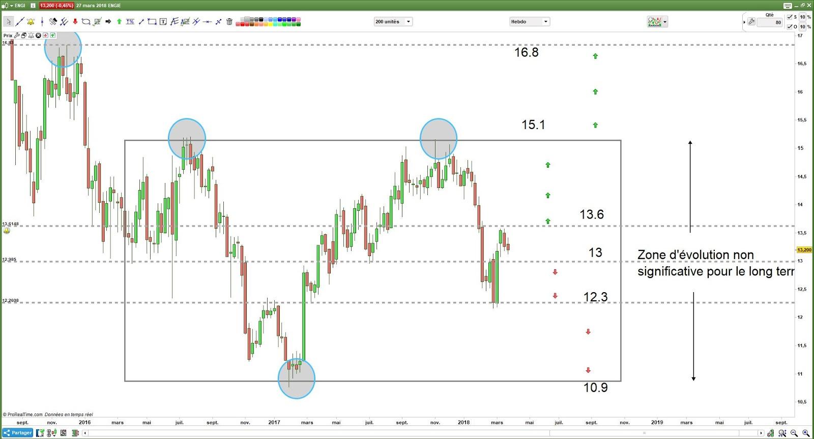 Strategies de trading a court terme