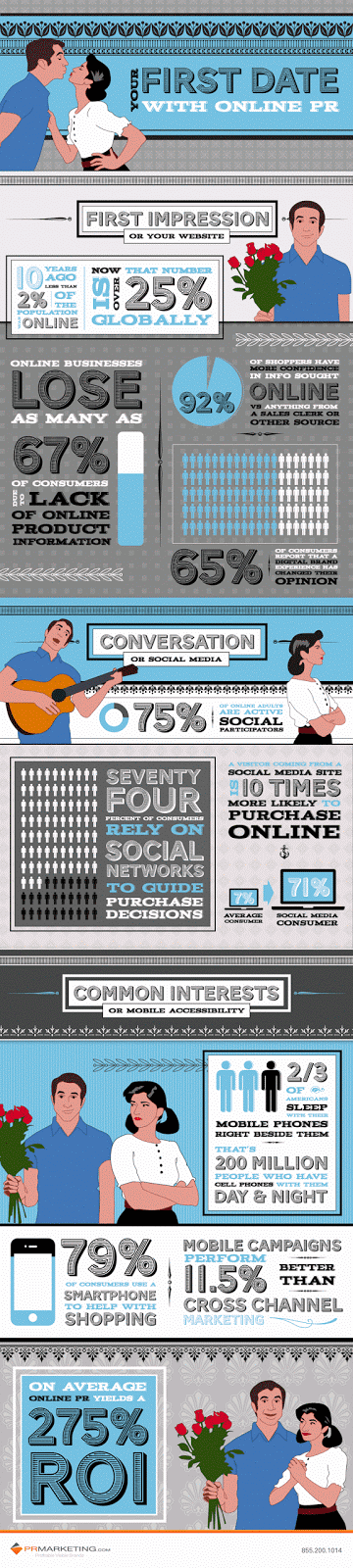 infographic on digital Public Relations as seduction