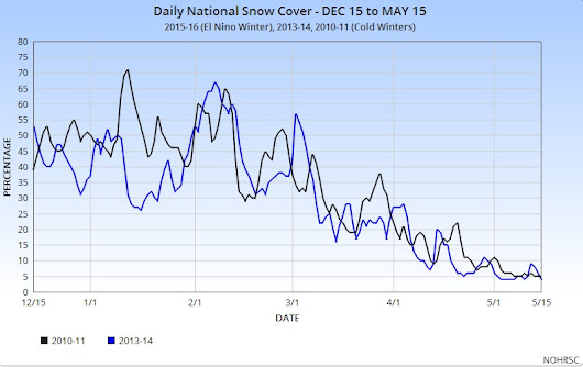 Current US Snow Cover vs Last Winter & Others
