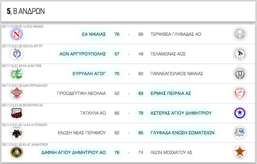 Β ΑΝΔΡΩΝ, 5η αγωνιστική. Αποτελέσματα, επόμενοι αγώνες κι η βαθμολογία