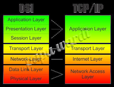 Beda antara OSI dan TCP/IP