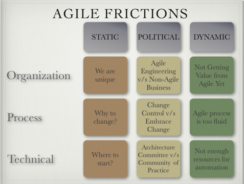 Types of Agile Friction
