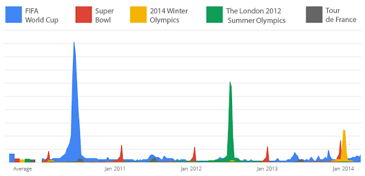 Find out what the world wants to know during the World Cup with Google Trends