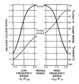 Electrician Theory: Audio Frequency Transformer
