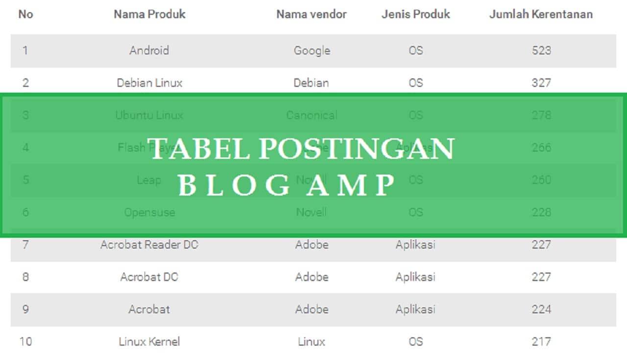 Tabel postingan valid amp
