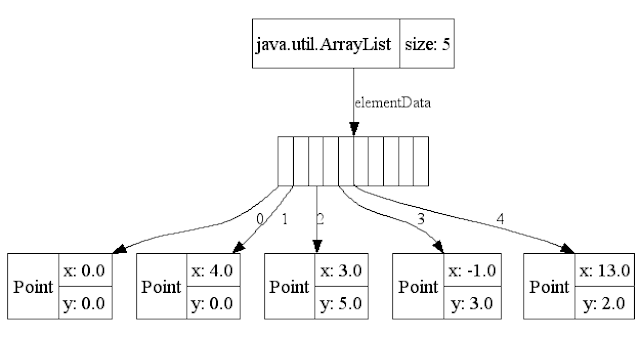 how to add elements to arraylist in java for