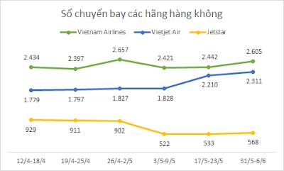 Số chuyến bay của Vietjet tăng trong khi Jetstar giảm