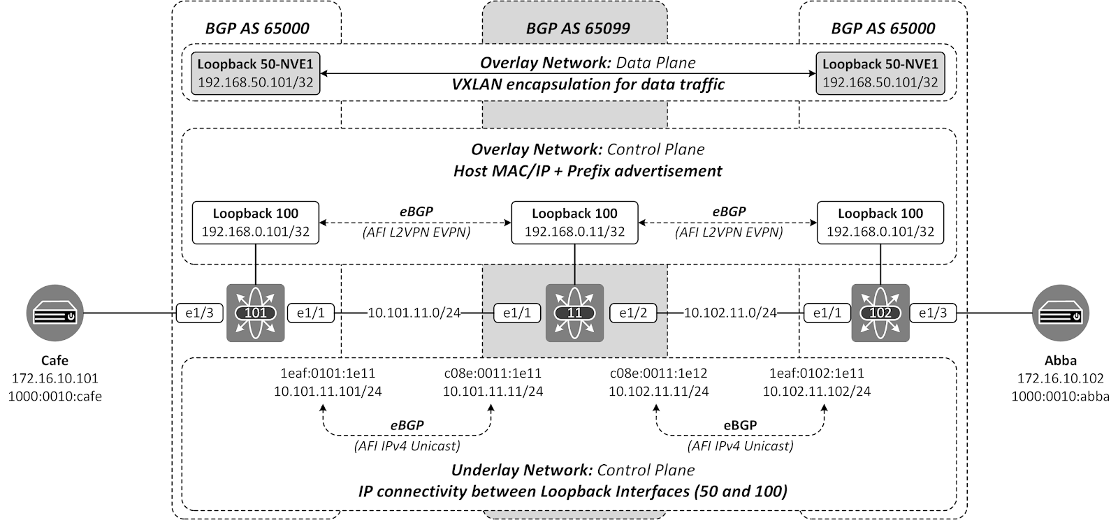 The Network Times: VXLAN Underlay Routing - Part IV: Two-AS eBGP