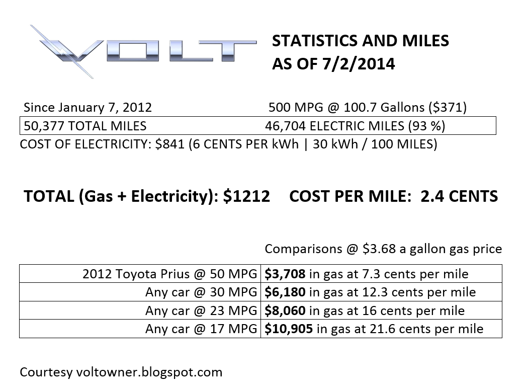 To Explain How I Get The 6 Cents Per Kilowatt Hour About Half National Rate You Ll Have Look At Previous Blog Entries
