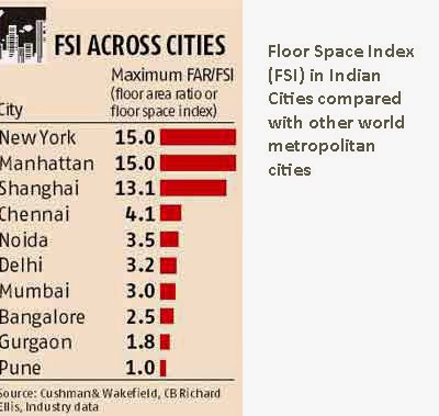Property Real Estate Housing And Economy In India What Is