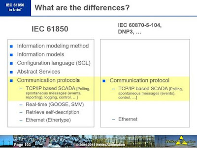 News on IEC 61850 and related Standards: Difference between