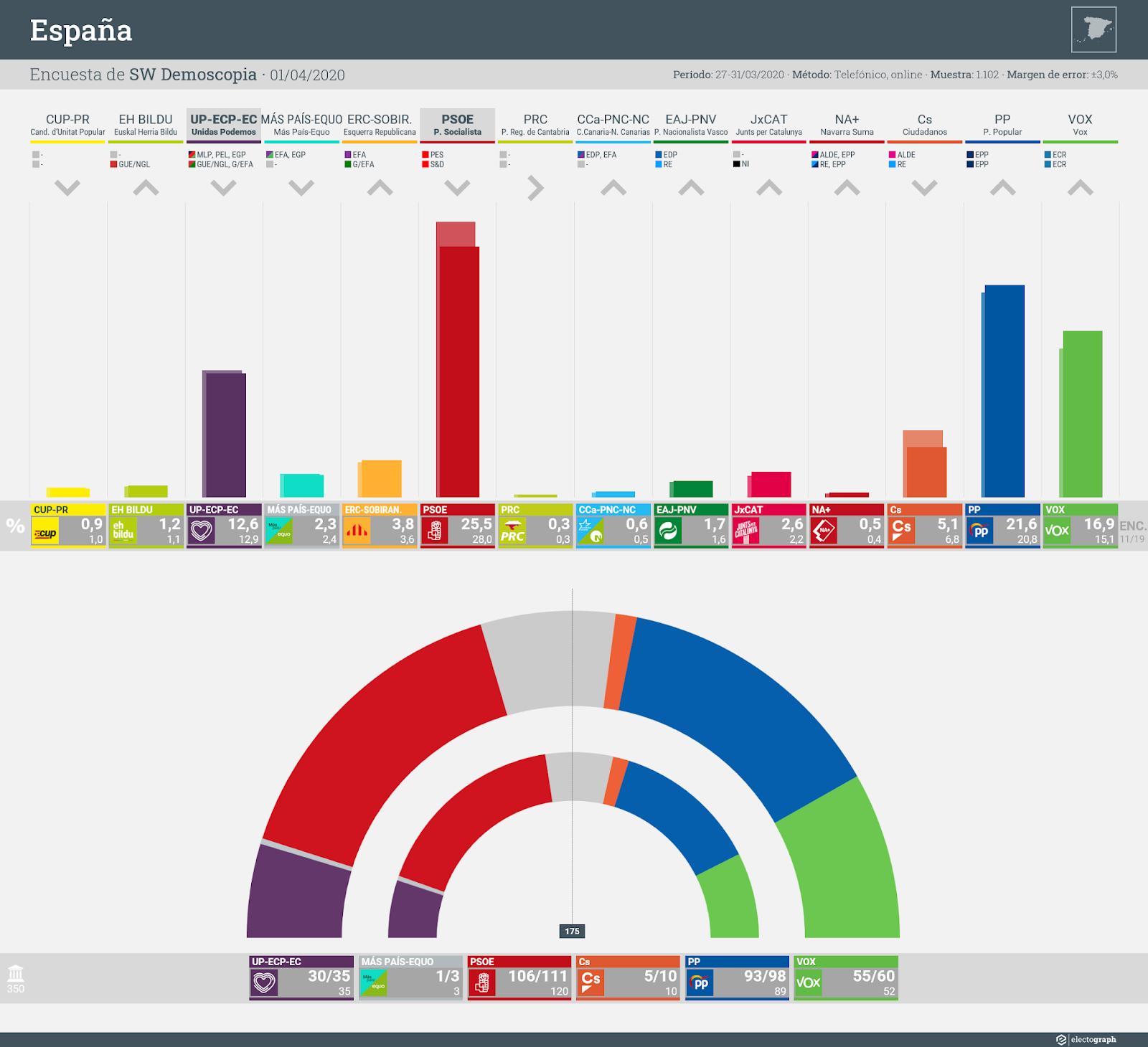 Gráfico de la encuesta para elecciones generales en España realizada por SW Demoscopia, 1 de abril de 2020