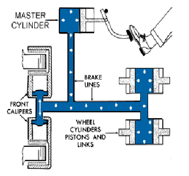 Hydraulic Brake Mechanical Engineering