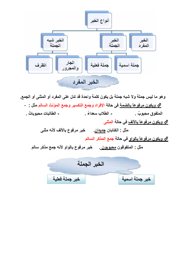 مذكرة نحو + تدريبات على كل درس للصف السادس الابتدائى رائعة الترم الاول Arabic grammar prim6