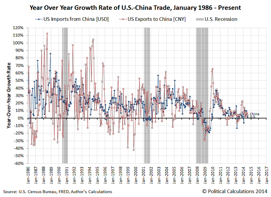 Year Over Year Growth Rate of U.S.-China Trade, January 1986 - August 2014