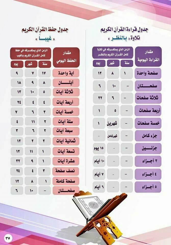 ✍🏻 لتحفيـظ طفلك القرآن يجب مراعاة التالي
