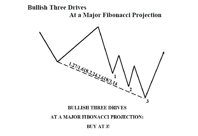 bullish+three+drives+at+majors+fibo.jpg