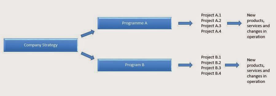 MSP vs PRINCE2