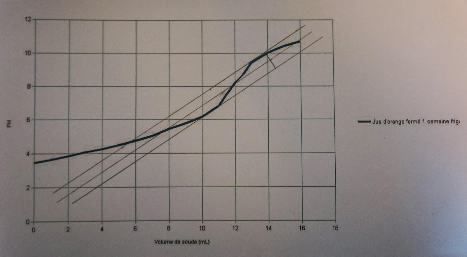 cours titrage acido basique