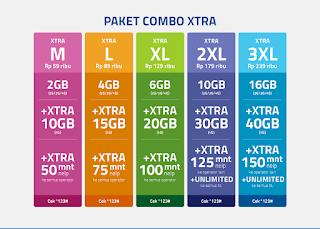 Paket Internet Super Murah XL 4G LTE Combo Xtra 2016