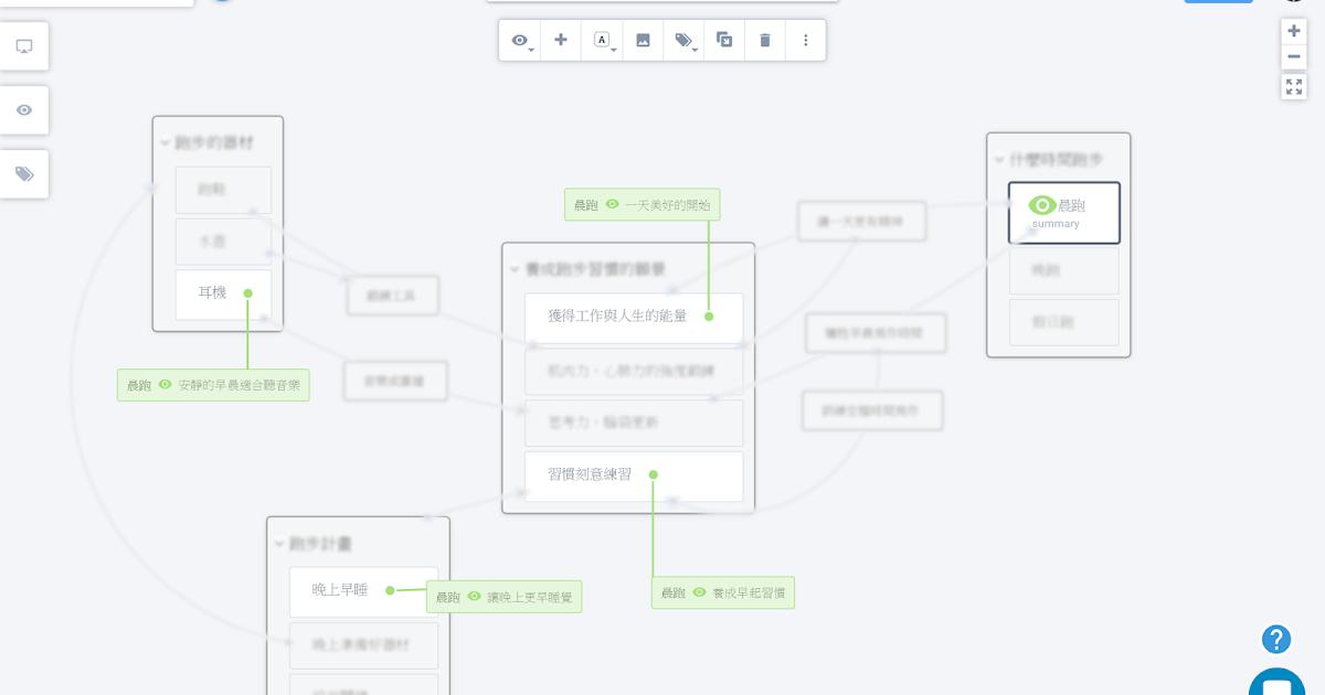 簡單上手系統思考工具:Plectica 不一樣的心智圖、流程圖