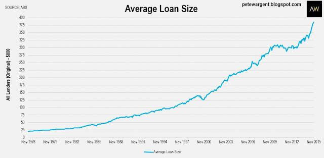 average loan size
