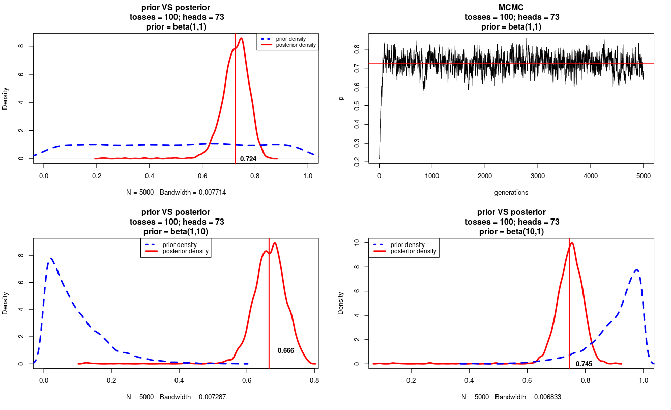 long time ago   : Understanding Bayesian Inference with a