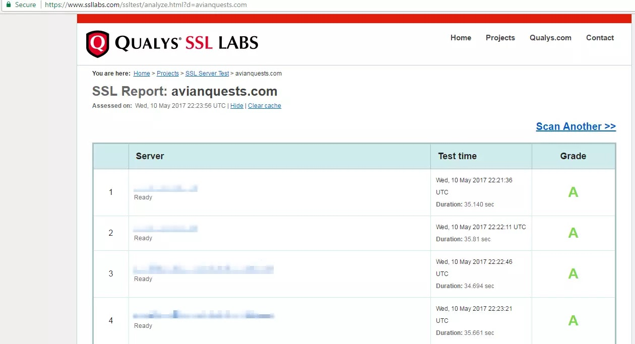 Qualys SSL Labs SSL Report Avianquests.com