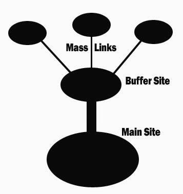 Pengertian Buffer Site dalam SEO