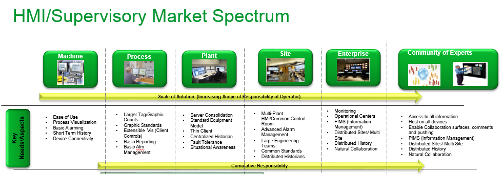 Schneider Electric Operations Management Systems Evolution
