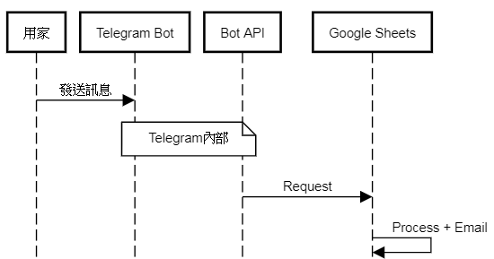 Muse 404 : 簡單做:Telegram+Google Sheets收發報價Email