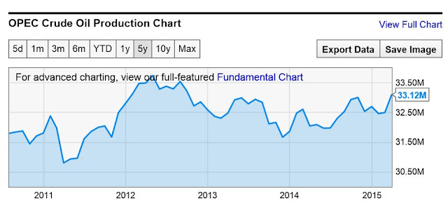 5 year chart of OPEC crude oil production