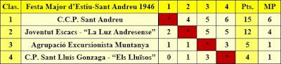 Clasificación del Torneo de Ajedrez por equipos de la Fiesta Mayor de Sant Andreu 1946