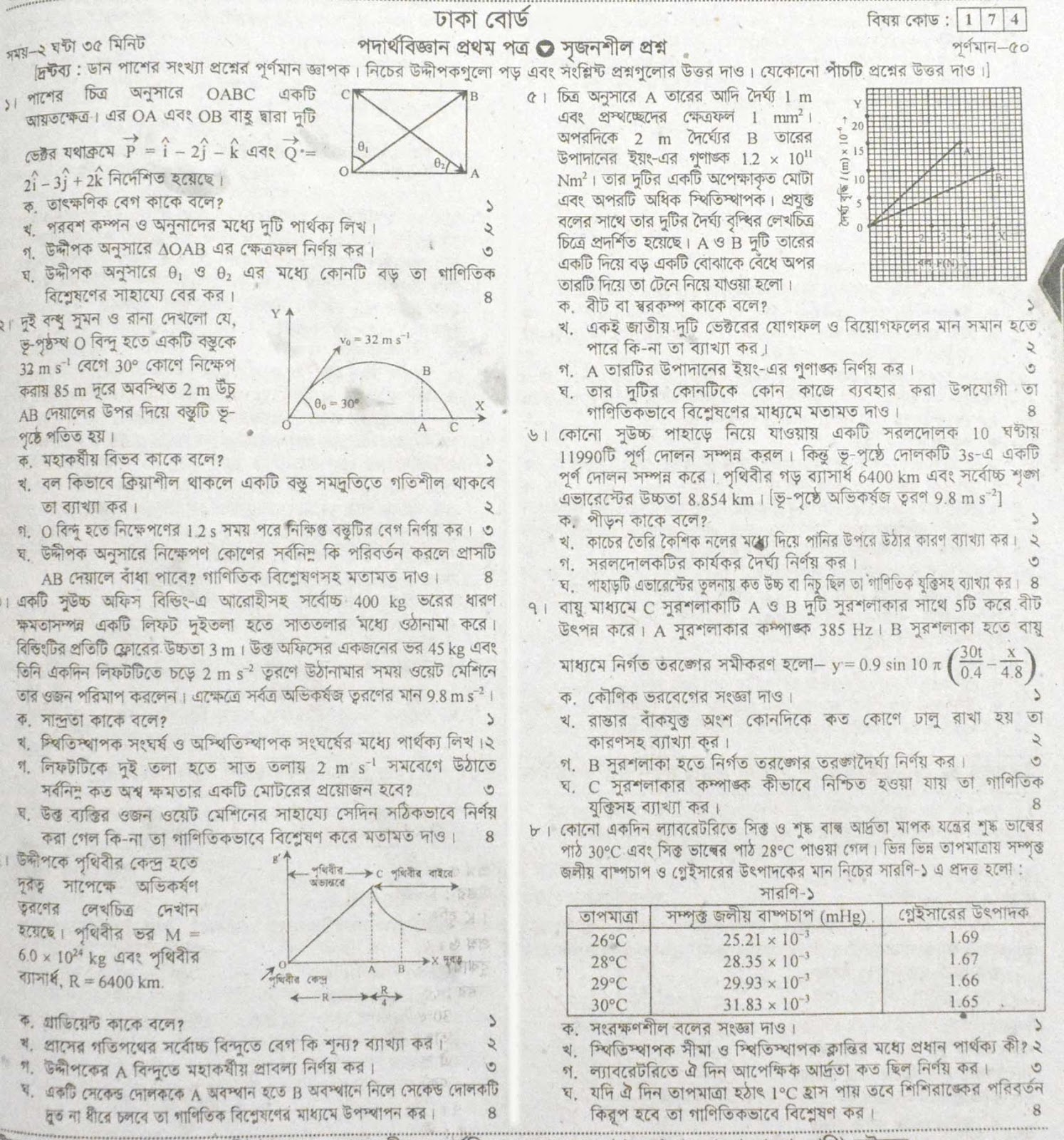 HSC Exam 2020: Physics 1st Paper Question & Suggestion (100