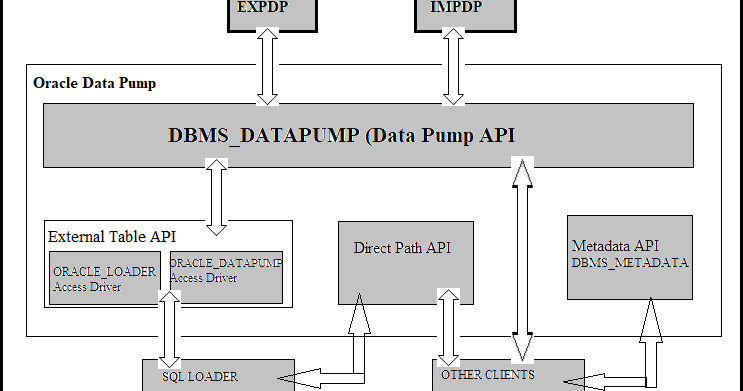 Everything you need to know about Oracle Data Pump ~ Atikh's