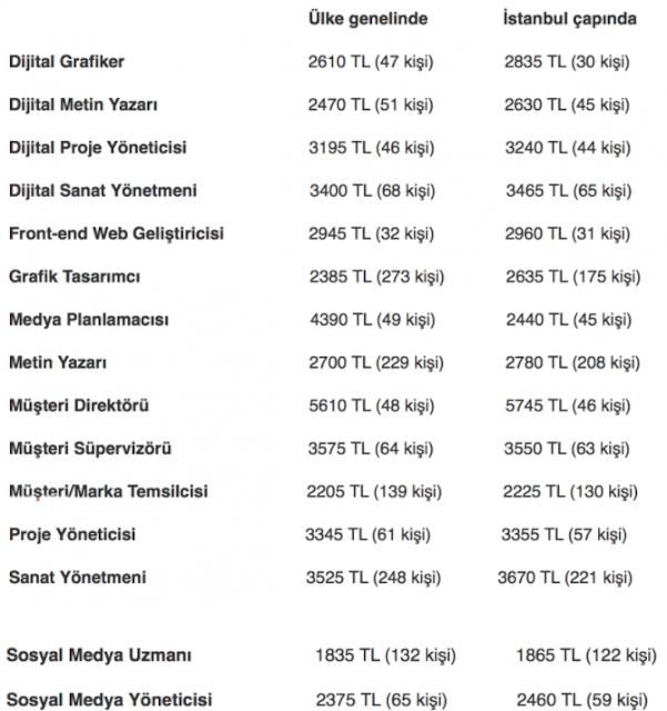 Dijital Pazarlama Uzmanı Maaşı 1