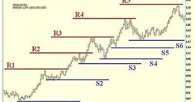 Pivotes y resistencias opciones binarias