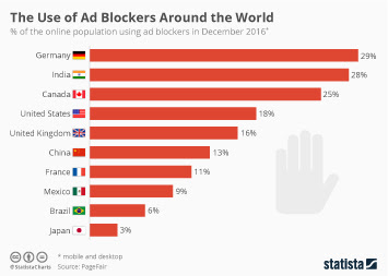 Use of Ad Blockers Around the World