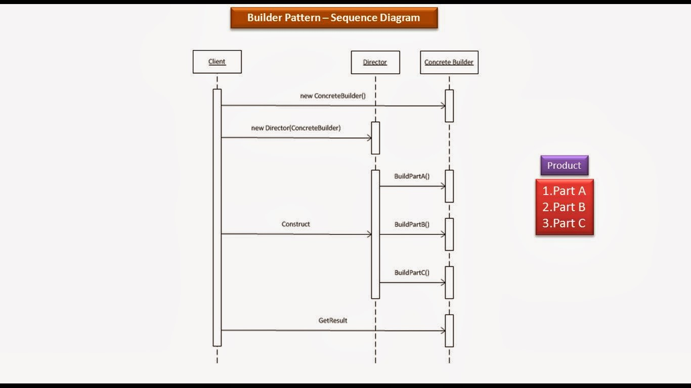 Java ee builder design pattern sequence diagram builder design pattern sequence diagram ccuart