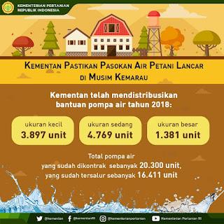 kementrian pastikan pasokan air petani lancar