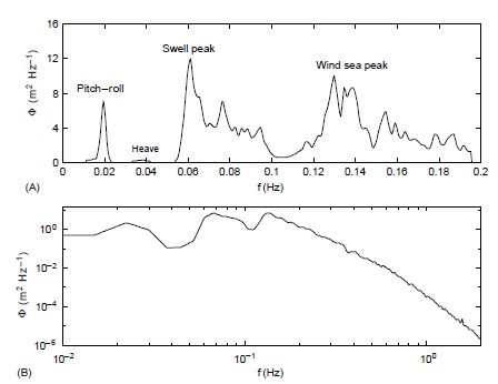 (A) Surface displacement spectrum measured with an electromechanical wave gauge from the Research Platform FLIP in 8m s 1 winds off the coast of Oregon. Note the wind-wave peak at 0.13 Hz, the swell at 0.06 Hz and the heave and pitch and roll of FLIP at 0.04 and 0.02 Hz respectively. (B) An extension of (A) with logarithmic spectral scale, note that from the wind sea peak to approximately 1 Hz the spectrum has a slope like f 4, common in wind-wave spectra. (Reproduced with permission from Felizardo FC and Melville WK (1995). Correlations between ambient noise and the ocean surface wave field. Journal of Physical Oceanography 25: 513–532.)