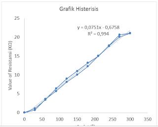 Analisis grafik Histerisis pada percobaan 1 dari potensiometer putar